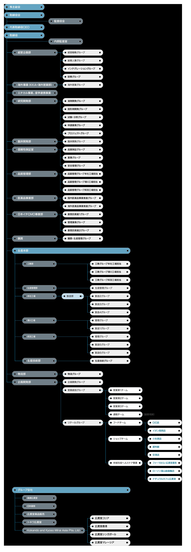 広貫堂グループ組織図 2017年4月